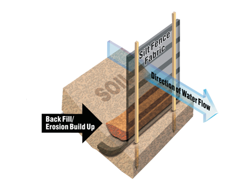 Silt Fence Grip Rite Building Tools And Supplies